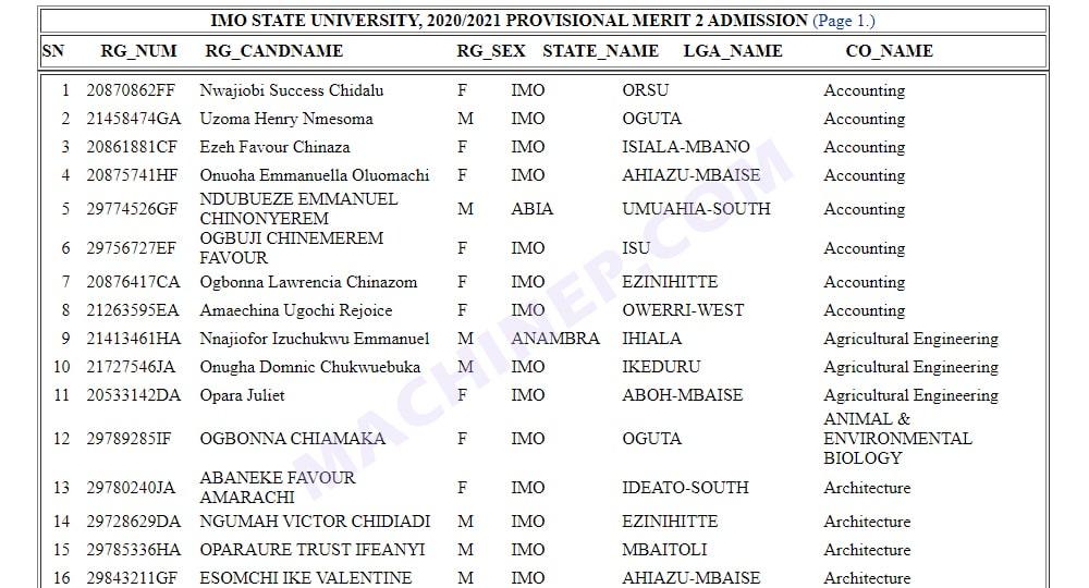 Imo State University 2020/2021 Admission List | Full List